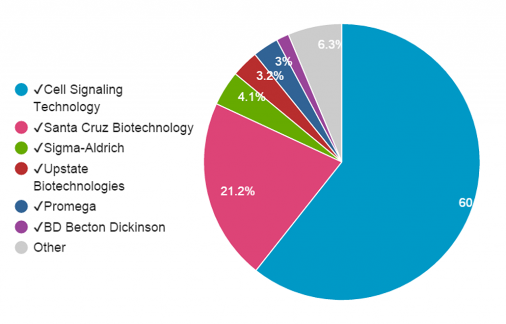 Fig 3. ERK1 Antibody Citation breakdown. Total citations from all providers from all years (2000-2014) are included.