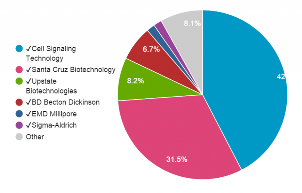 Fig 3. STAT1 Antibody Citation breakdown. Total citations from all providers from all years (2000-2014) are included.