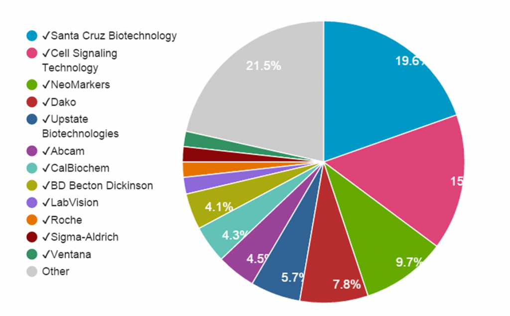 Fig 3. ERBB2 Antibody Citation breakdown. Total citations from all providers from all years (2000-2014) are included.