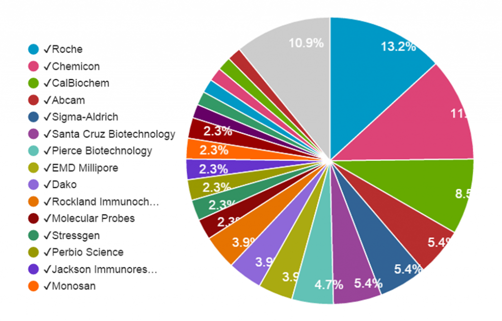 Fig 3. APOB Antibody Citation breakdown. Total citations from all providers from all years (2000-2014) are included.