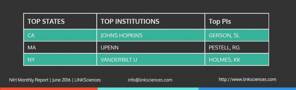 NIH_Funding_Top_PI_State_Institution_June_2016
