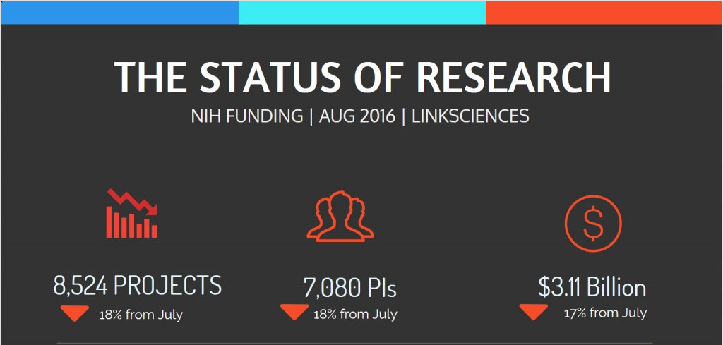 nih_funding_overview_aug_2016