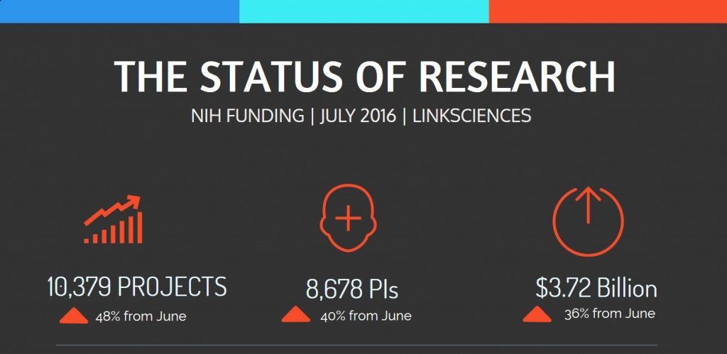 NIH_Funding_Overview_July_2016