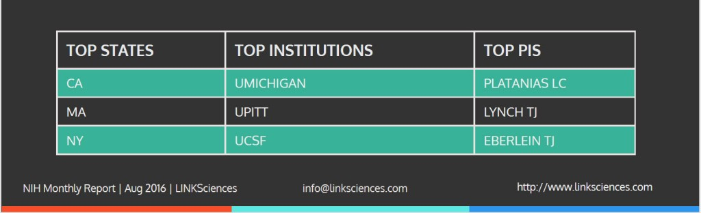 nih_funding_top_pi_state_institution_aug_2016
